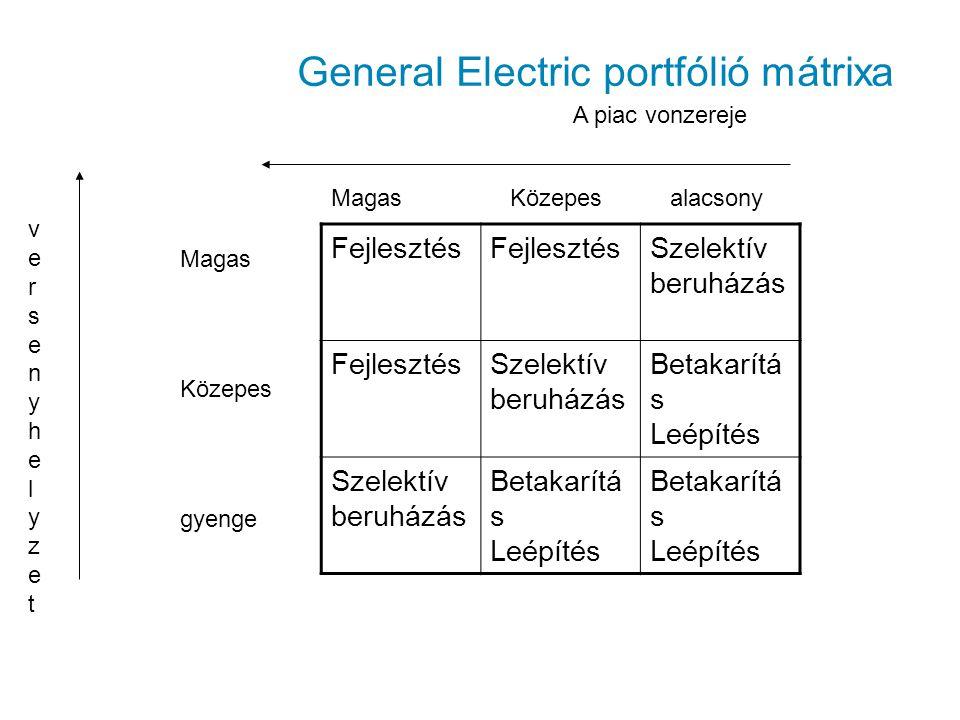 General Electric portfólió mátrixa Fejlesztés Szelektív beruházás FejlesztésSzelektív beruházás Betakarítá s Leépítés Szelektív beruházás Betakarítá s
