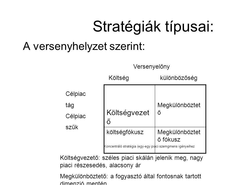 Stratégiák típusai: A versenyhelyzet szerint: Költségvezet ő Megkülönböztet ő költségfókuszMegkülönböztet ő fókusz Versenyelőny Költség különbözőség C