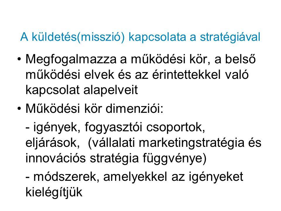 A küldetés(misszió) kapcsolata a stratégiával Megfogalmazza a működési kör, a belső működési elvek és az érintettekkel való kapcsolat alapelveit Működ