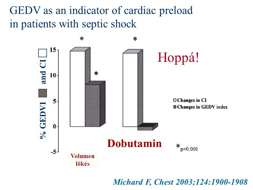 Michard F, Chest 2003;124:1900-1908 GEDV as an indicator of cardiac preload in patients with septic shock % GEDVI and CI Volumen lökés Dobutamin Hoppá!