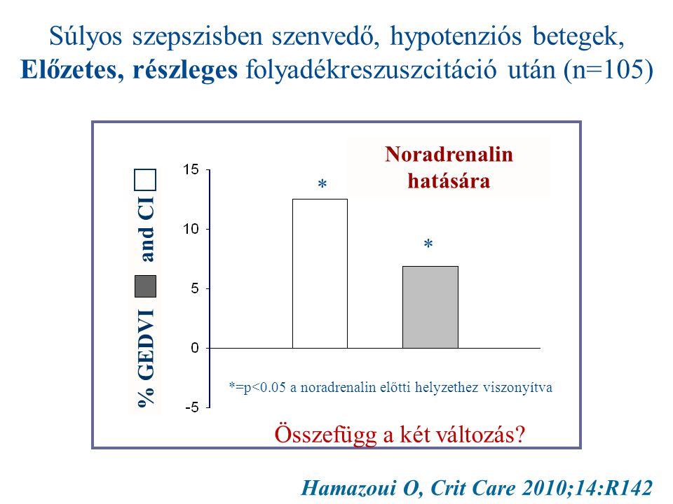 Hamazoui O, Crit Care 2010;14:R142 Súlyos szepszisben szenvedő, hypotenziós betegek, Előzetes, részleges folyadékreszuszcitáció után (n=105) Noradrenalin hatására % GEDVI and CI *=p<0.05 a noradrenalin előtti helyzethez viszonyítva * * Összefügg a két változás