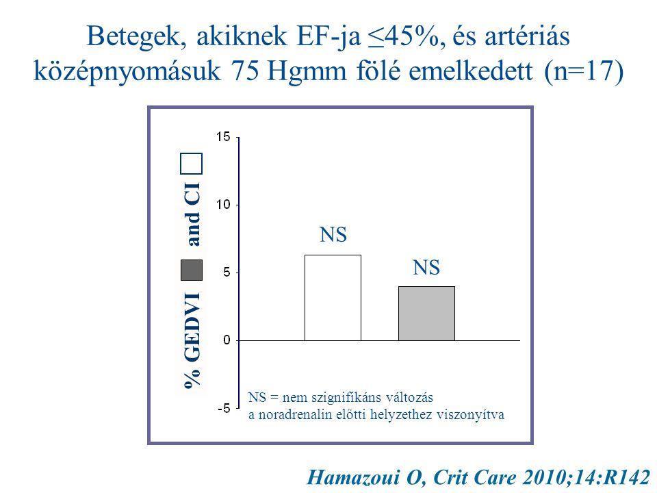 Hamazoui O, Crit Care 2010;14:R142 Betegek, akiknek EF-ja ≤45%, és artériás középnyomásuk 75 Hgmm fölé emelkedett (n=17) % GEDVI and CI NS = nem szignifikáns változás a noradrenalin előtti helyzethez viszonyítva NS