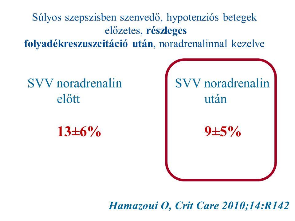 Hamazoui O, Crit Care 2010;14:R142 Súlyos szepszisben szenvedő, hypotenziós betegek előzetes, részleges folyadékreszuszcitáció után, noradrenalinnal kezelve SVV noradrenalin előttután 13±6%9±5%
