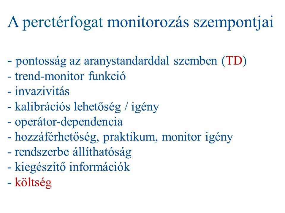 A perctérfogat monitorozás szempontjai - pontosság az aranystandarddal szemben (TD) - trend-monitor funkció - invazivitás - kalibrációs lehetőség / igény - operátor-dependencia - hozzáférhetőség, praktikum, monitor igény - rendszerbe állíthatóság - kiegészítő információk - költség
