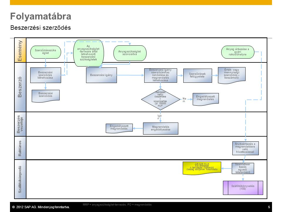©2012 SAP AG. Minden jog fenntartva.5 Folyamatábra Beszerzési szerződés Esemény Beszerzési szerződés létrehozása Az anyagszükséglet -tervezés által lé