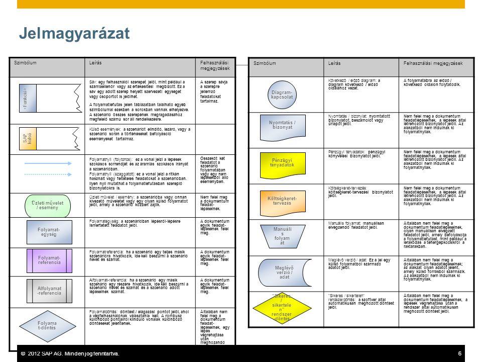 ©2012 SAP AG. Minden jog fenntartva.6 Jelmagyarázat SzimbólumLeírásFelhasználási megjegyzések Sáv: egy felhasználói szerepet jelöl, mint például a szá