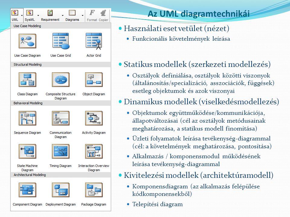 Az UML diagramtechnikái Használati eset vetület (nézet) Funkcionális követelmények leírása Statikus modellek (szerkezeti modellezés) Osztályok definiá