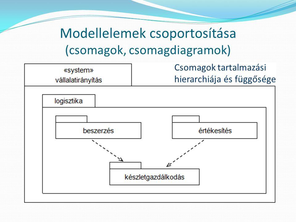Modellelemek csoportosítása (csomagok, csomagdiagramok) Csomagok tartalmazási hierarchiája és függősége
