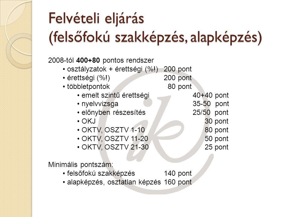 Felvételi eljárás (felsőfokú szakképzés, alapképzés) 2008-tól 400+80 pontos rendszer osztályzatok + érettségi (%!)200 pont érettségi (%!)200 pont többletpontok 80 pont emelt szintű érettségi40+40 pont nyelvvizsga35-50 pont előnyben részesítés25/50 pont OKJ 30 pont OKTV, OSZTV 1-10 80 pont OKTV, OSZTV 11-20 50 pont OKTV, OSZTV 21-30 25 pont Minimális pontszám: felsőfokú szakképzés140 pont alapképzés, osztatlan képzés160 pont