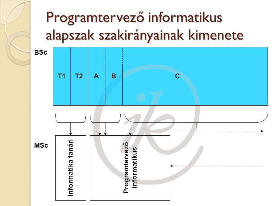 C A BT2T1 Programtervező informatikus alapszak szakirányainak kimenete Informatika tanári BSc MSc Programtervező informatikus