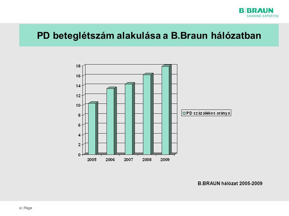 sl | Page PD beteglétszám alakulása a B.Braun hálózatban B.BRAUN hálózat 2005-2009