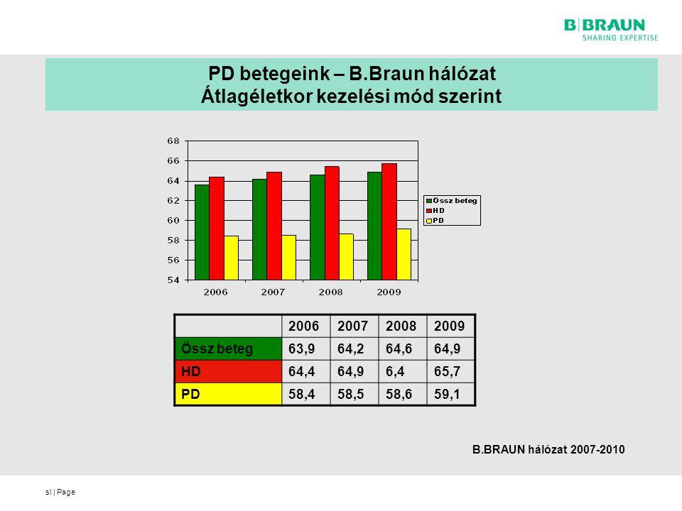 sl | Page PD betegeink – B.Braun hálózat Átlagéletkor kezelési mód szerint 2006200720082009 Össz beteg63,964,264,664,9 HD64,464,96,465,7 PD58,458,558,659,1 B.BRAUN hálózat 2007-2010