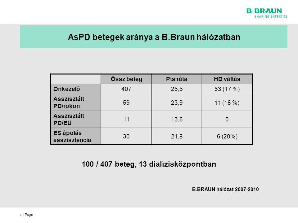 sl | Page AsPD betegek aránya a B.Braun hálózatban Össz betegPts rátaHD váltás Önkezelő40725,553 (17 %) Asszisztált PD/rokon 5923,911 (18 %) Asszisztá