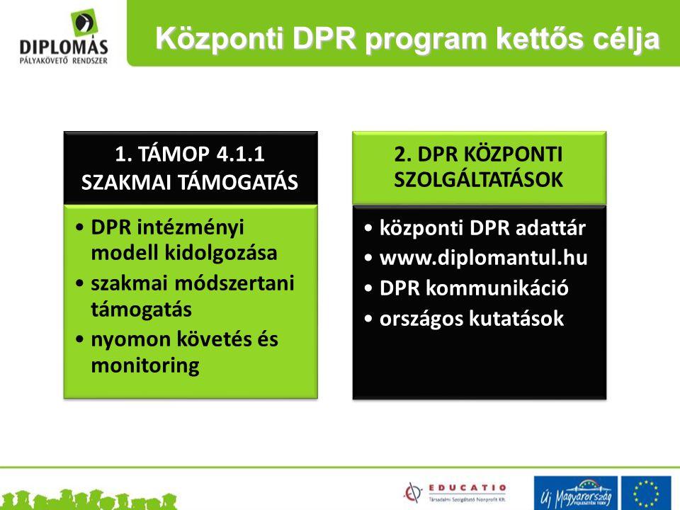 Központi DPR mérleg (hinta)  DPR portál  Monitoring  DPR adattár  DPR portál  Monitoring  DPR adattár Sikerek - a pályázati célok 95%-a megvalósul - 9 szakmai rendezvény, 700 résztvevő, 5 kiadvány, 18 hírlevél, 45 sajtómegjelenés - intézményi együttműködés, célcsoport bevonás - országos kutatások (hallgatói, végzett) - módszertani újítások (kézikönyv, online kérdőívező szoftver) - nemzetközi kitekintés, együttműködések - DPR sorvezető Sikertelenségek - TÁMOP 4.1.1 késése - államigazgatási adatint.
