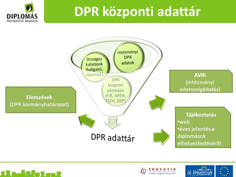 DPR központi adattár Elemzések (DPR kormányhatározat) Tájékoztatás web éves jelentés a diplomások elhelyezkedéséről AVIR (intézményi adatszolgáltatás)