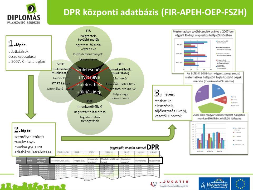DPR központi adatbázis (FIR-APEH-OEP-FSZH) születési név anyja neve születési hely születés ideje FSZH (munkanélküliek) Regisztrált álláskereső foglal
