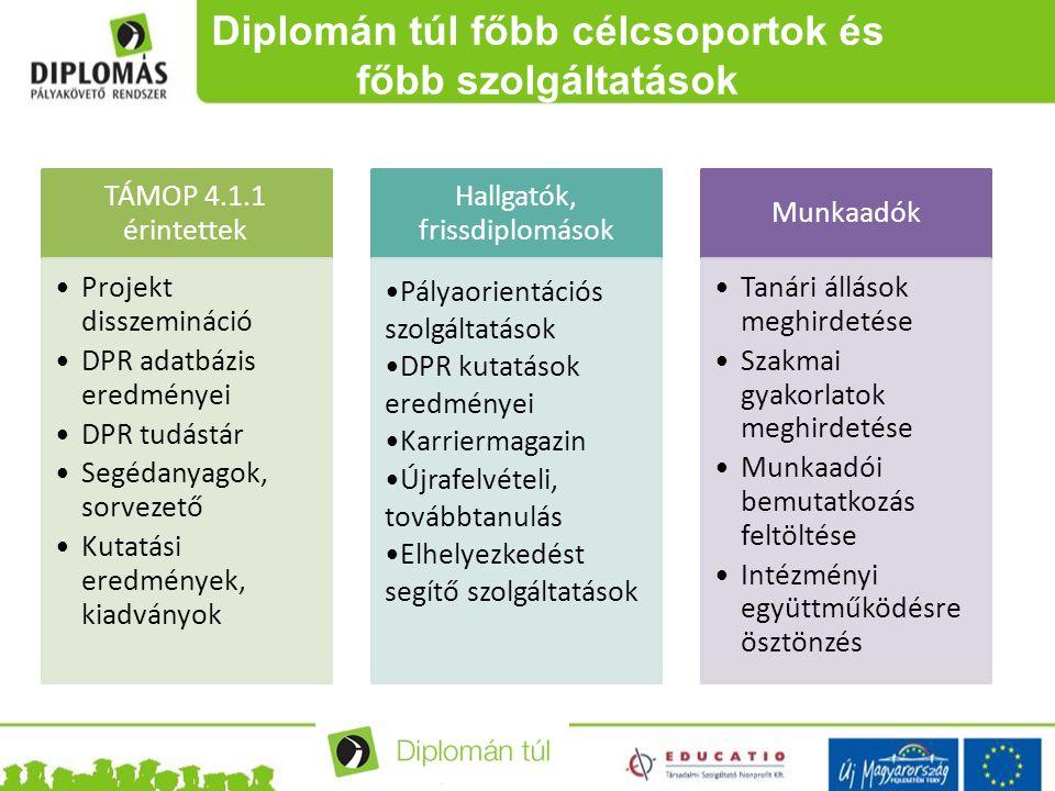 Diplomán túl főbb célcsoportok és főbb szolgáltatások TÁMOP 4.1.1 érintettek Projekt disszemináció DPR adatbázis eredményei DPR tudástár Segédanyagok,
