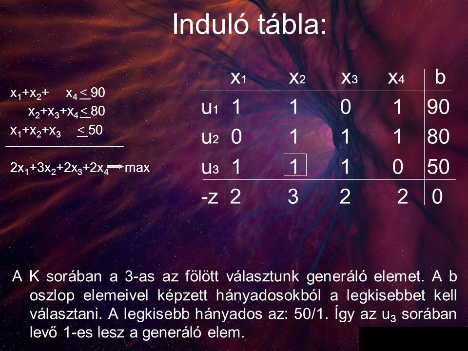 3 x 1 x 2 x 3 x 4 b u 1 1 1 0 1 90 u 2 0 1 1 1 80 u 3 1 1 1 0 50 -z 2 3 2 2 0 Induló tábla: A K sorában a 3-as az fölött választunk generáló elemet. A