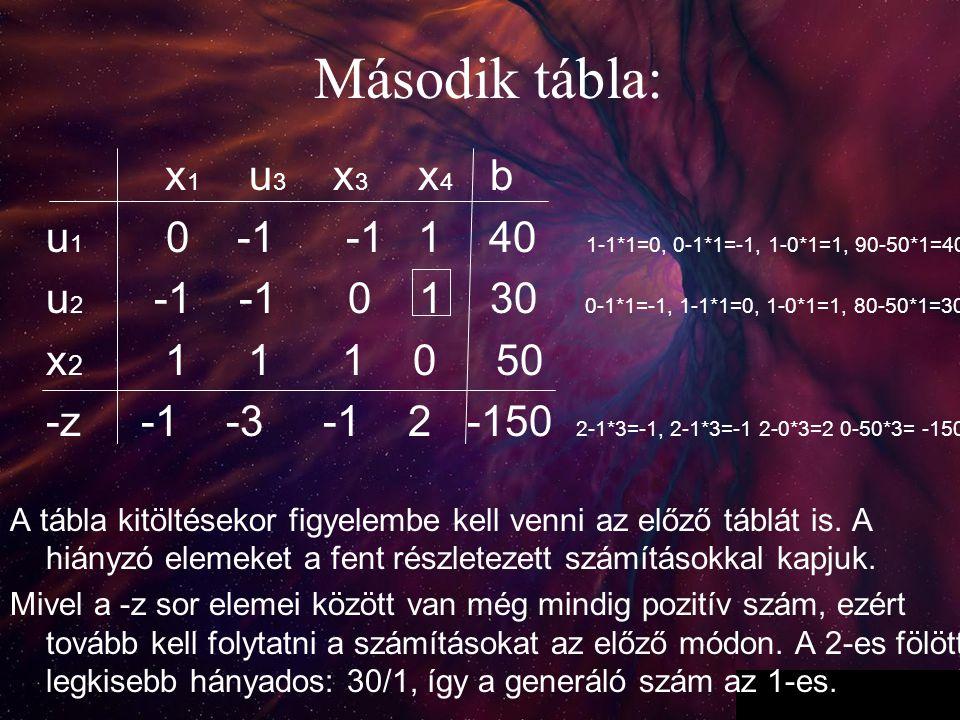 4 Második tábla: x 1 u 3 x 3 x 4 b u 1 0 -1 -1 1 40 1-1*1=0, 0-1*1=-1, 1-0*1=1, 90-50*1=40 u 2 -1 -1 0 1 30 0-1*1=-1, 1-1*1=0, 1-0*1=1, 80-50*1=30 x 2