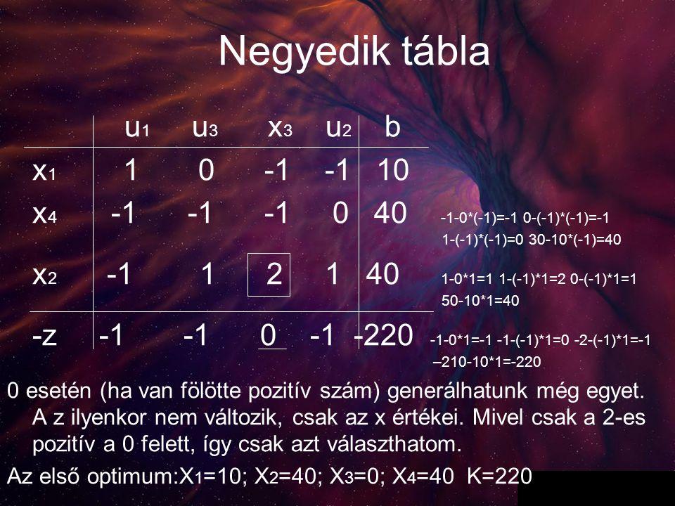 6 Negyedik tábla u 1 u 3 x 3 u 2 b x 1 1 0 -1 -1 10 x 4 -1 -1 -1 0 40 -1-0*(-1)=-1 0-(-1)*(-1)=-1 1-(-1)*(-1)=0 30-10*(-1)=40 x 2 -1 1 2 1 40 1-0*1=1