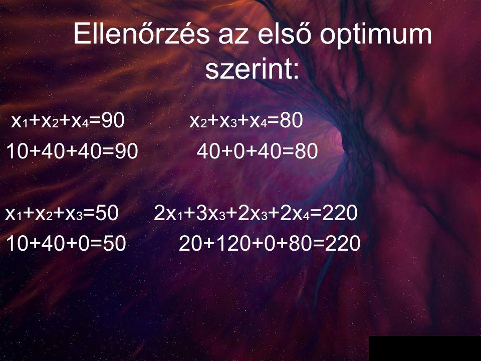 8 Ellenőrzés az első optimum szerint: x 1 +x 2 +x 4 =90 x 2 +x 3 +x 4 =80 10+40+40=90 40+0+40=80 x 1 +x 2 +x 3 =50 2x 1 +3x 3 +2x 3 +2x 4 =220 10+40+0