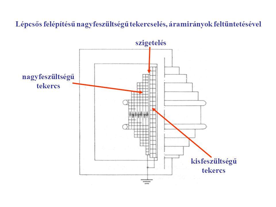 Lépcsős felépítésű nagyfeszültségű tekercselés, áramirányok feltüntetésével kisfeszültségű tekercs nagyfeszültségű tekercs szigetelés