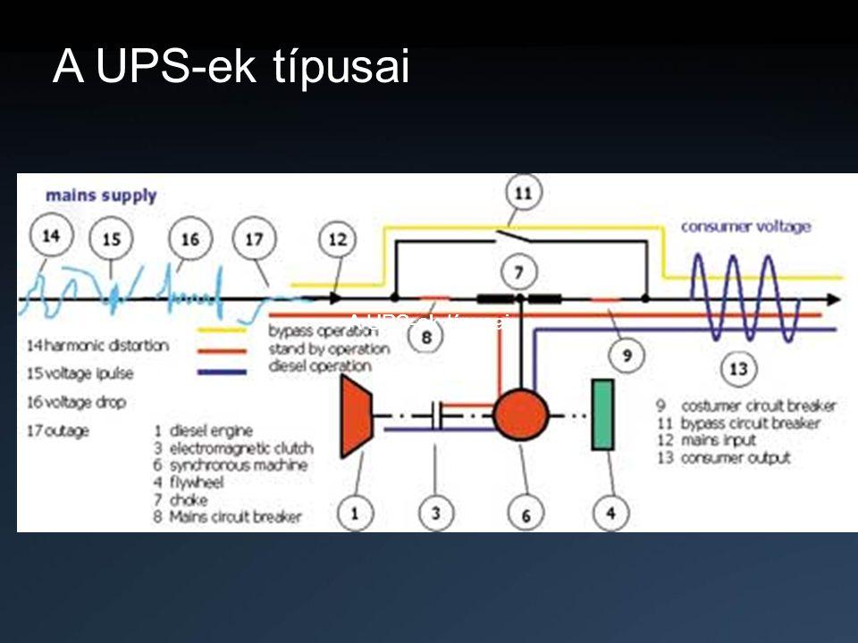 A UPS-ek típusai