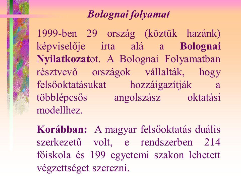 Bolognai folyamat 1999-ben 29 ország (köztük hazánk) képviselője írta alá a Bolognai Nyilatkozatot.