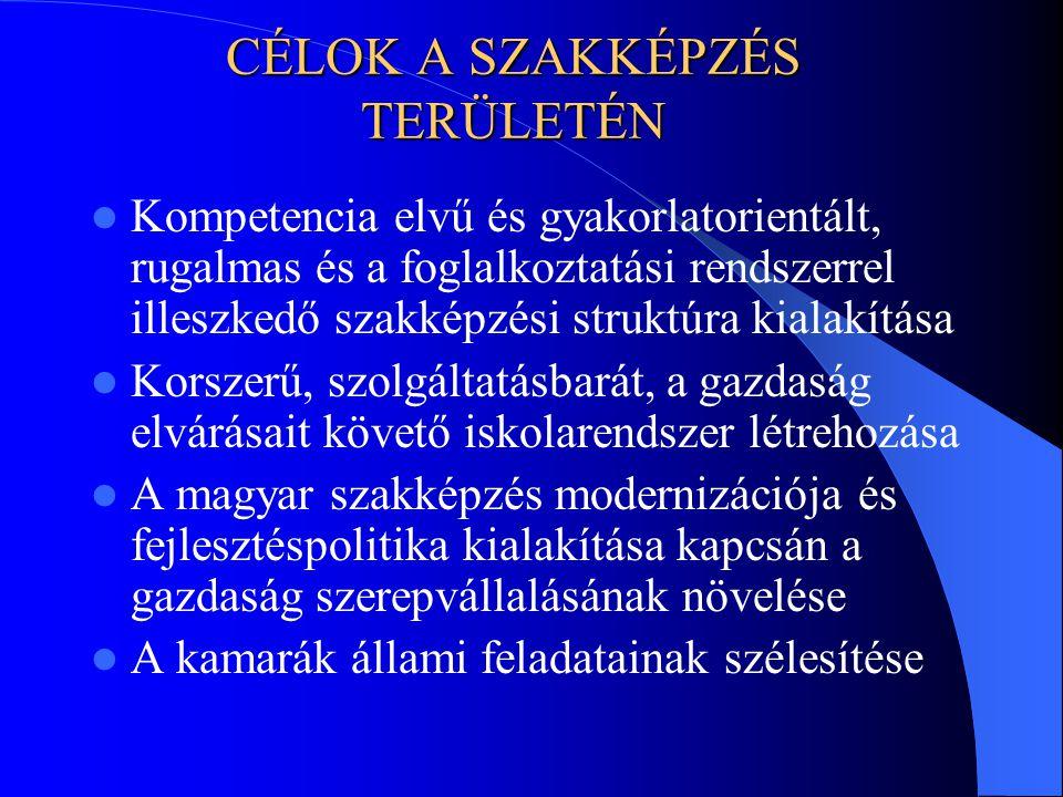 CÉLOK A SZAKKÉPZÉS TERÜLETÉN Kompetencia elvű és gyakorlatorientált, rugalmas és a foglalkoztatási rendszerrel illeszkedő szakképzési struktúra kialakítása Korszerű, szolgáltatásbarát, a gazdaság elvárásait követő iskolarendszer létrehozása A magyar szakképzés modernizációja és fejlesztéspolitika kialakítása kapcsán a gazdaság szerepvállalásának növelése A kamarák állami feladatainak szélesítése