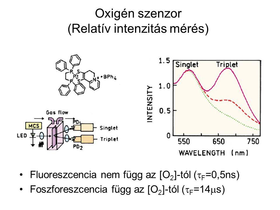 Oxigén szenzor (Relatív intenzitás mérés) Fluoreszcencia nem függ az [O 2 ]-tól (  F =0,5ns) Foszforeszcencia függ az [O 2 ]-tól (  F =14  s)