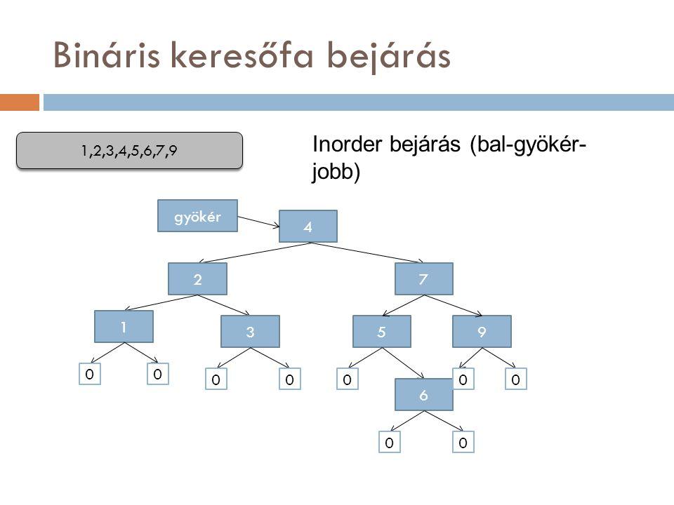 Bináris keresőfa bejárás 4 gyökér 1,2,3,4,5,6,7,9 7 95 2 1 3 6 00 000 00 00 Inorder bejárás (bal-gyökér- jobb)