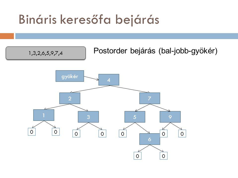 Bináris keresőfa bejárás 4 gyökér 1,3,2,6,5,9,7,4 7 95 2 1 3 6 00 000 00 00 Postorder bejárás (bal-jobb-gyökér)