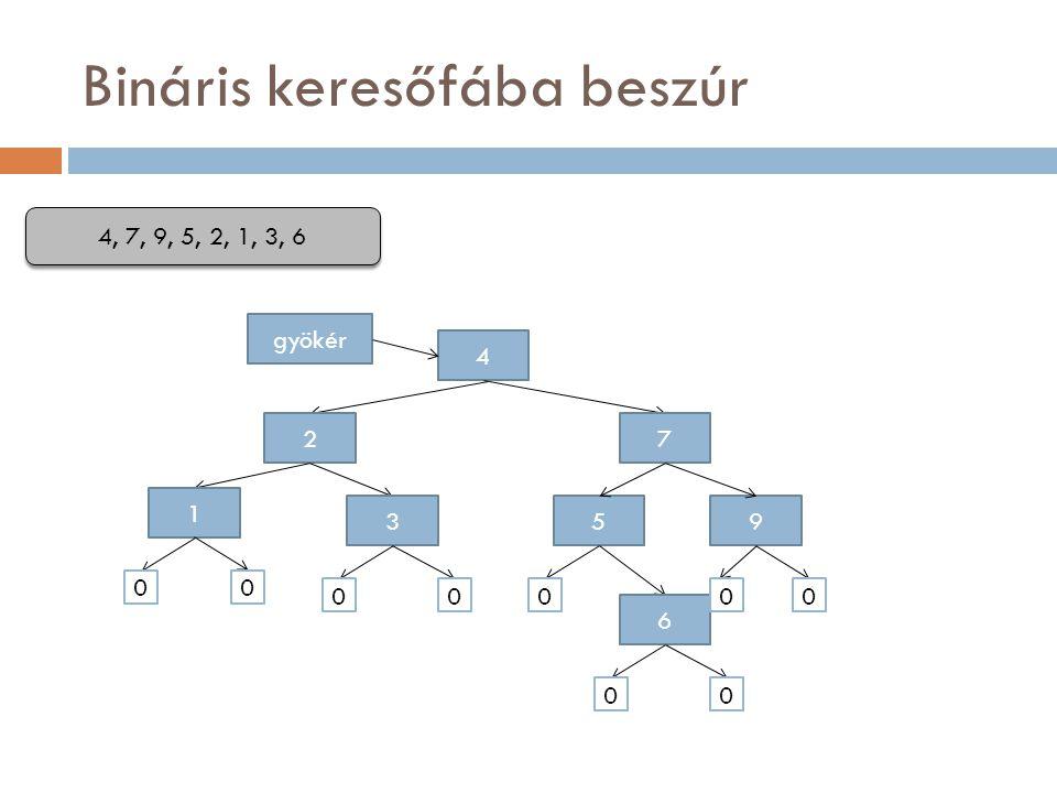 Bináris keresőfába beszúr 4 gyökér 4, 7, 9, 5, 2, 1, 3, 6 7 95 2 1 3 6 00 000 00 00