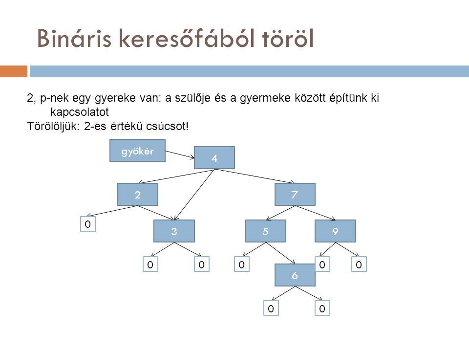 Bináris keresőfából töröl 4 gyökér 7 953 6 000 00 00 3, p-nek két gyereke van: átszervezzük a fát: kivágjuk azt a legközelebbi rákövetkezőjét, aminek nincs balgyereke, így I., vagy II.