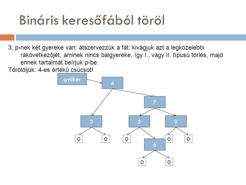 Bináris keresőfából töröl 4 gyökér 7 953 6 000 00 00 3, p-nek két gyereke van: átszervezzük a fát: kivágjuk azt a legközelebbi rákövetkezőjét, aminek