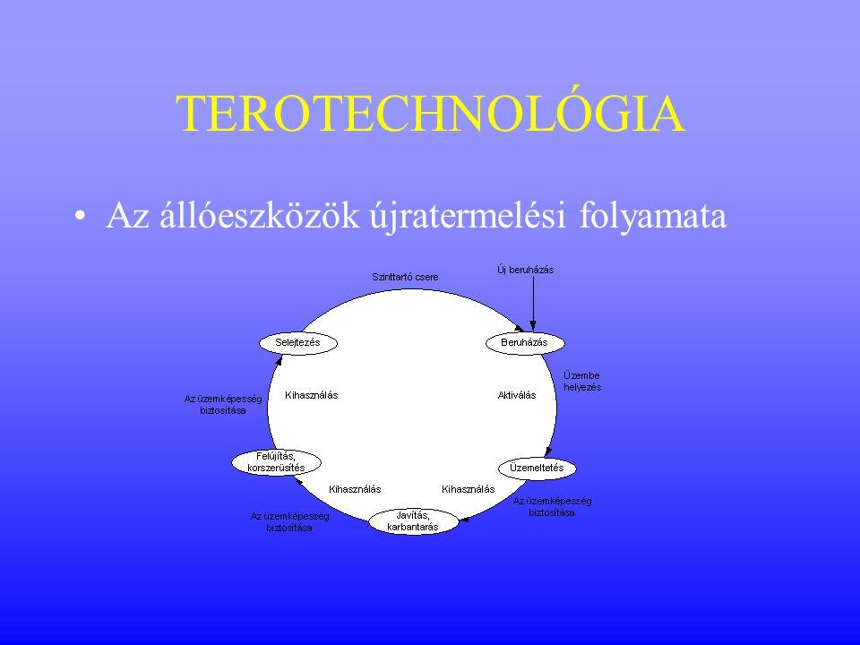 TEROTECHNOLÓGIA Az állóeszközök újratermelési folyamata