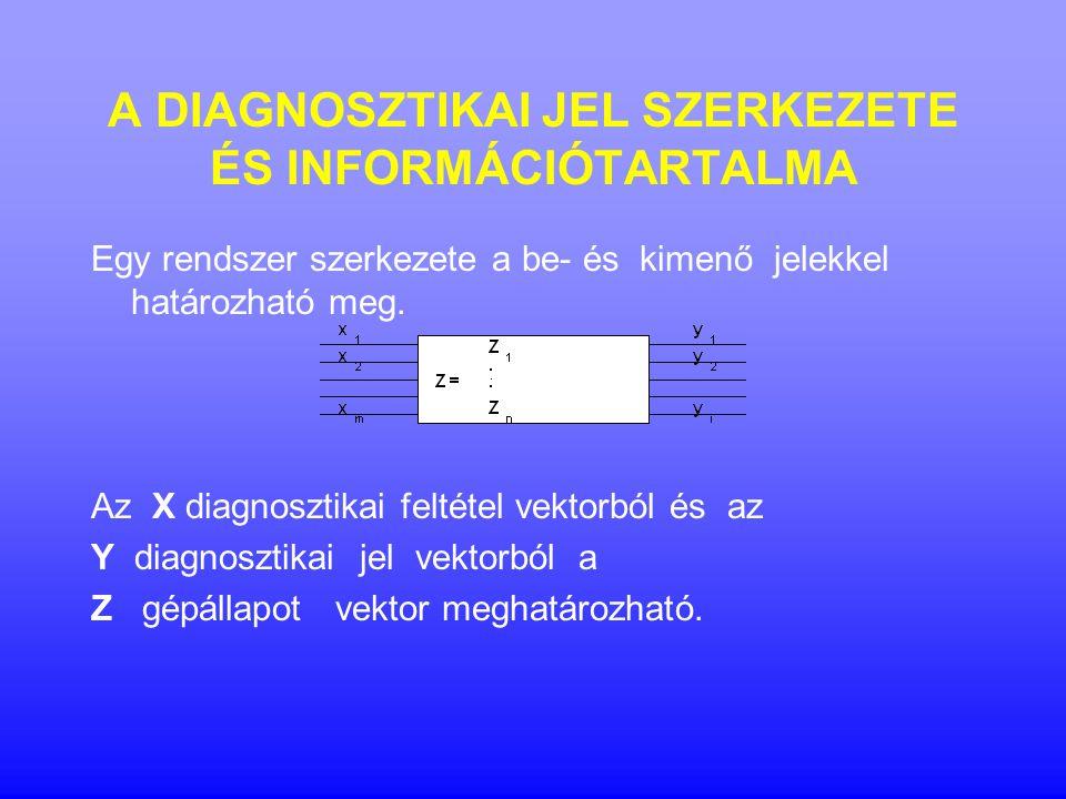 A DIAGNOSZTIKAI JEL SZERKEZETE ÉS INFORMÁCIÓTARTALMA Egy rendszer szerkezete a be- és kimenő jelekkel határozható meg. Az X diagnosztikai feltétel vek