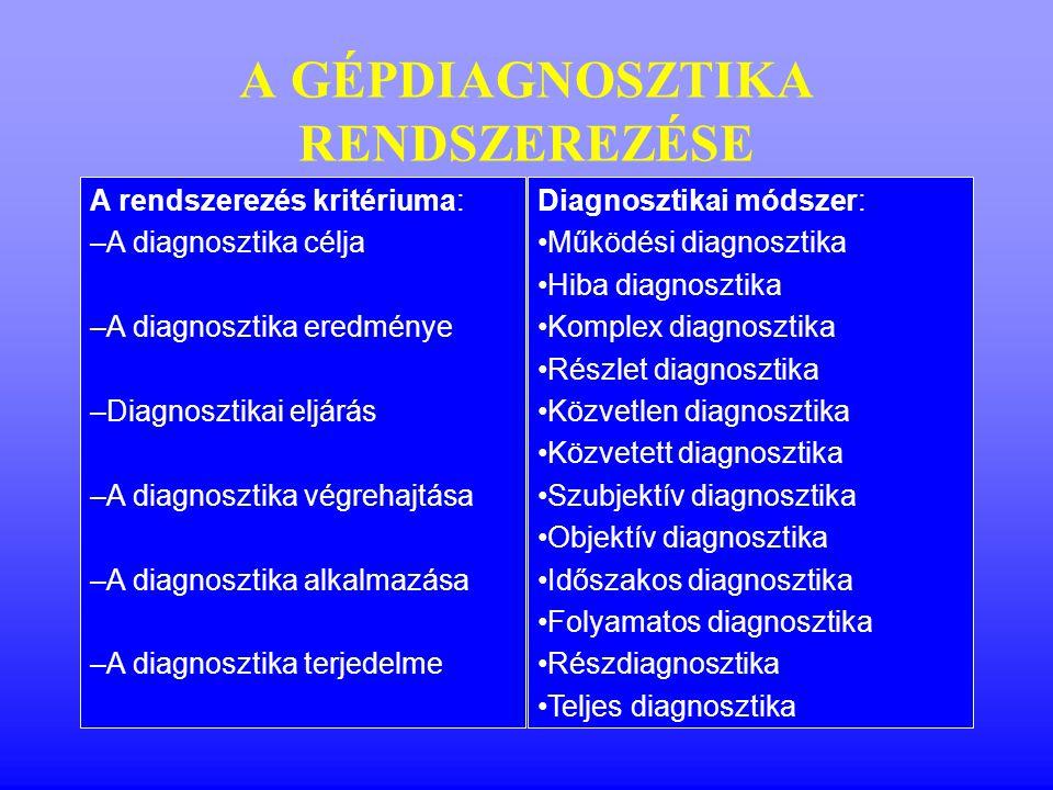 A GÉPDIAGNOSZTIKA RENDSZEREZÉSE A rendszerezés kritériuma: –A diagnosztika célja –A diagnosztika eredménye –Diagnosztikai eljárás –A diagnosztika végrehajtása –A diagnosztika alkalmazása –A diagnosztika terjedelme Diagnosztikai módszer: Működési diagnosztika Hiba diagnosztika Komplex diagnosztika Részlet diagnosztika Közvetlen diagnosztika Közvetett diagnosztika Szubjektív diagnosztika Objektív diagnosztika Időszakos diagnosztika Folyamatos diagnosztika Részdiagnosztika Teljes diagnosztika