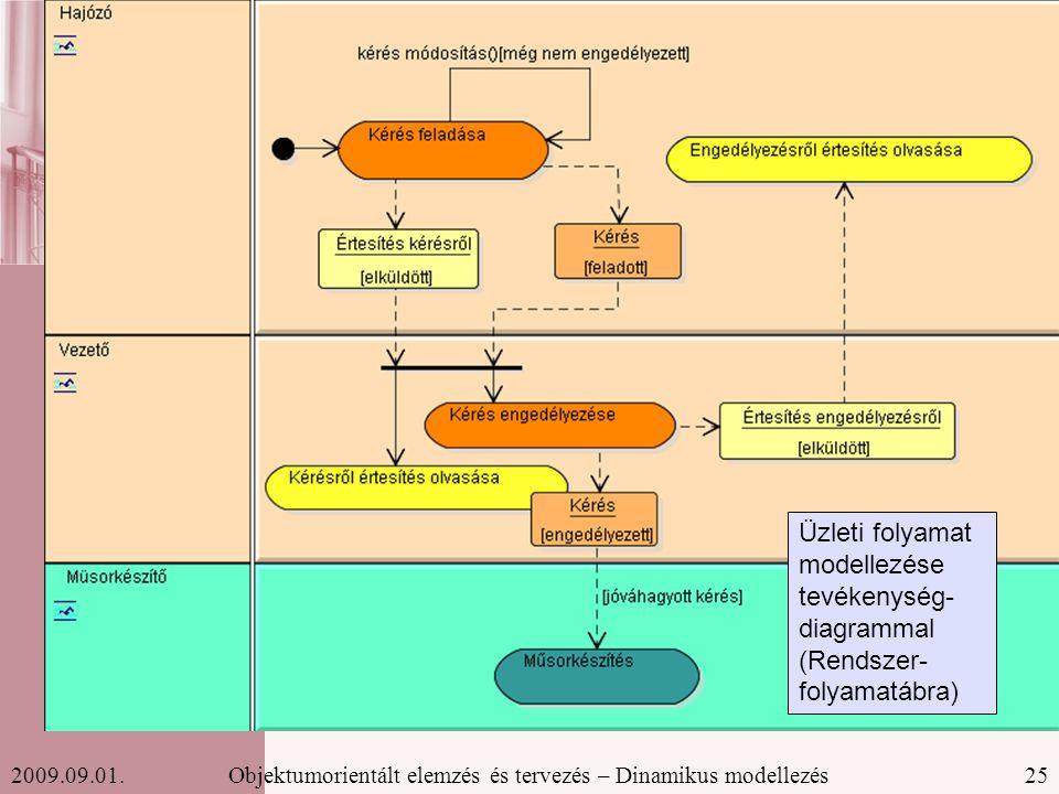 25Objektumorientált elemzés és tervezés – Dinamikus modellezés2009.09.01.