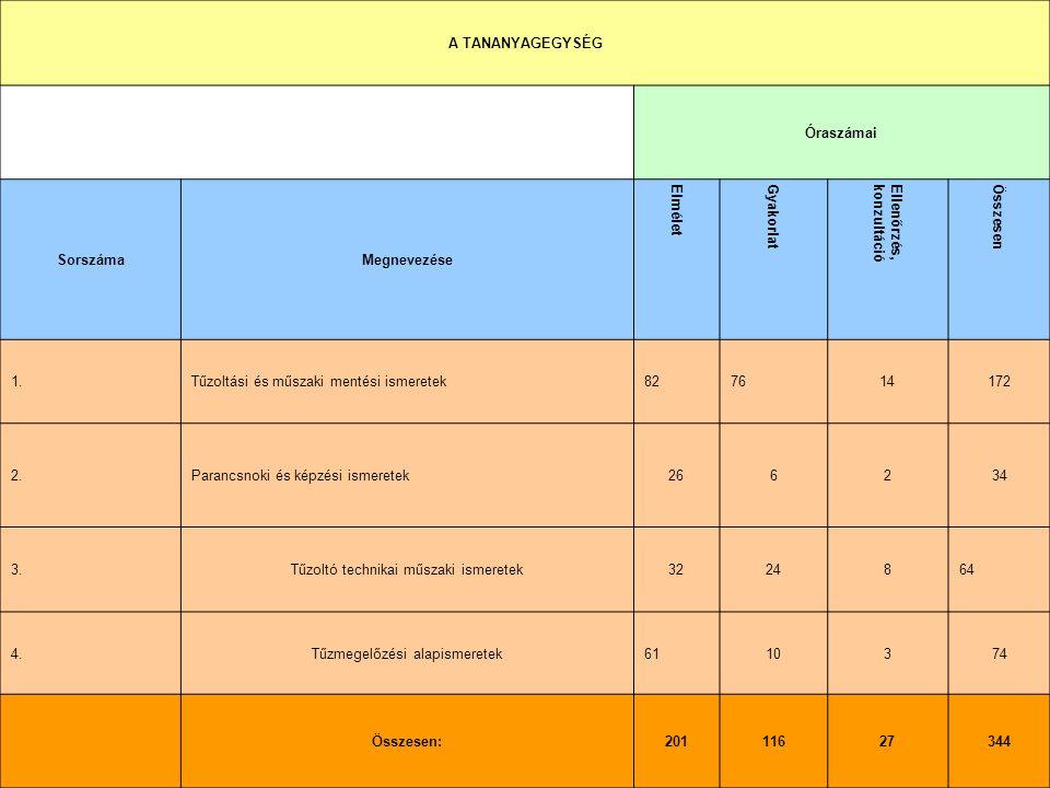 4. A TANÓRÁK TANANYAGYEGYSÉGEK SZERINTI MEGOSZLÁSA A TANANYAGEGYSÉG Óraszámai SorszámaMegnevezése Elmélet Gyakorlat Ellenőrzés,konzultáció Összesen 1.