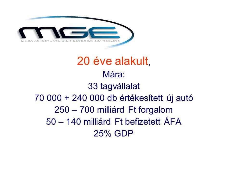 20 éve alakult, Mára: 33 tagvállalat 70 000 + 240 000 db értékesített új autó 250 – 700 milliárd Ft forgalom 50 – 140 milliárd Ft befizetett ÁFA 25% GDP