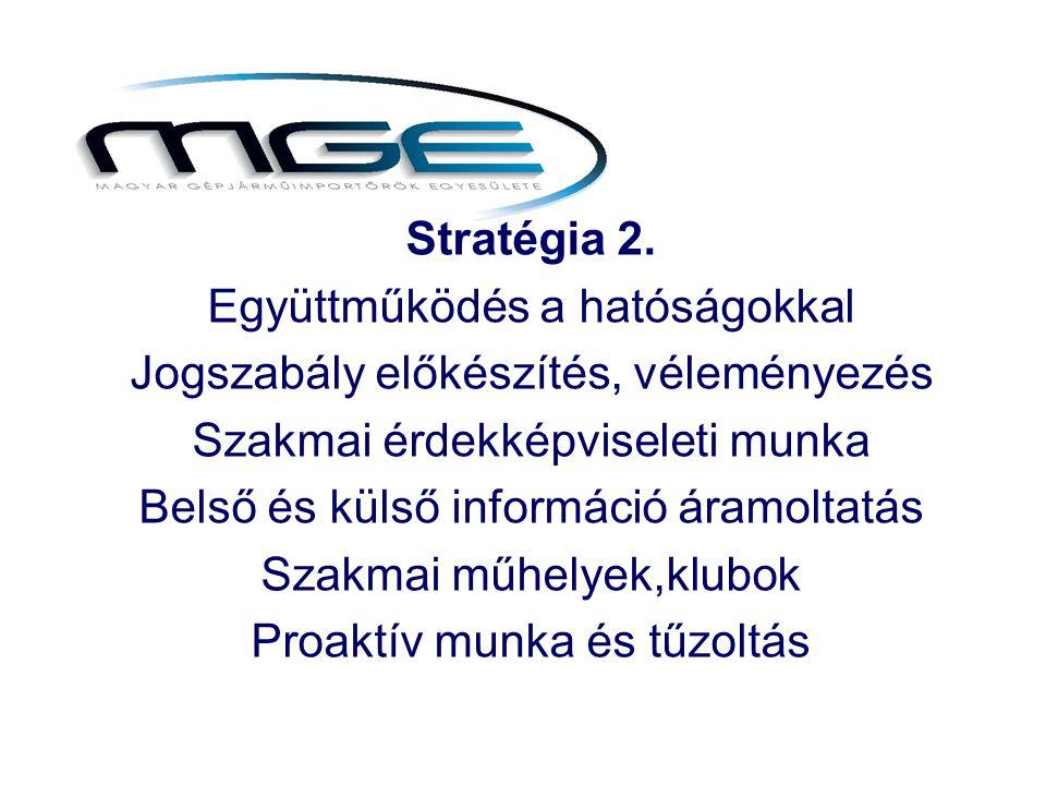 Stratégia 2. Együttműködés a hatóságokkal Jogszabály előkészítés, véleményezés Szakmai érdekképviseleti munka Belső és külső információ áramoltatás Sz