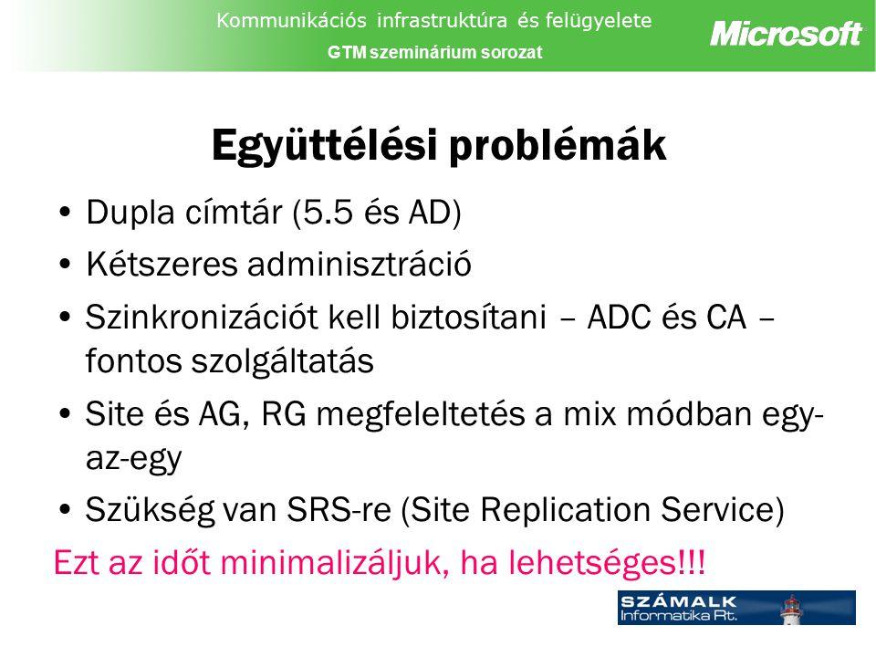 Kommunikációs infrastruktúra és felügyelete GTM szeminárium sorozat Együttélési problémák Dupla címtár (5.5 és AD) Kétszeres adminisztráció Szinkroniz