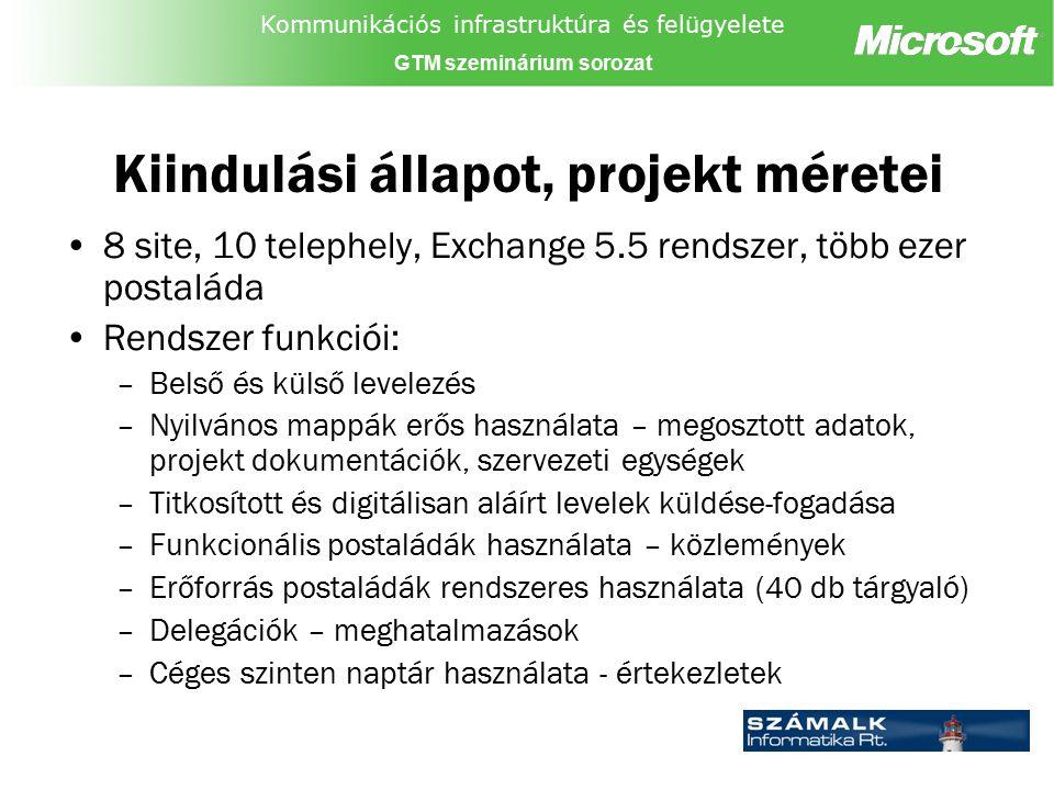 Kommunikációs infrastruktúra és felügyelete GTM szeminárium sorozat Kiindulási állapot, projekt méretei 8 site, 10 telephely, Exchange 5.5 rendszer, t