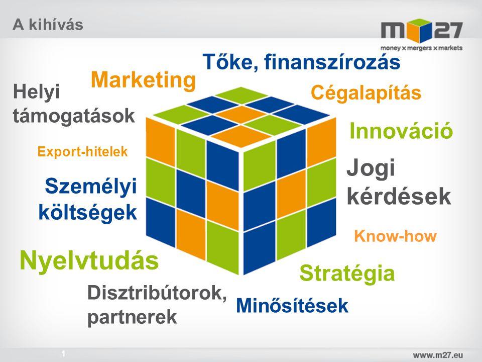 www.m27.eu 1 Export-hitelek Személyi költségek Cégalapítás Innováció Helyi támogatások Marketing Jogi kérdések Know-how Minősítések Disztribútorok, pa