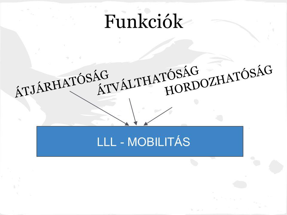 Funkciók ÁTJÁRHATÓSÁG ÁTVÁLTHATÓSÁG HORDOZHATÓSÁG LLL - MOBILITÁS
