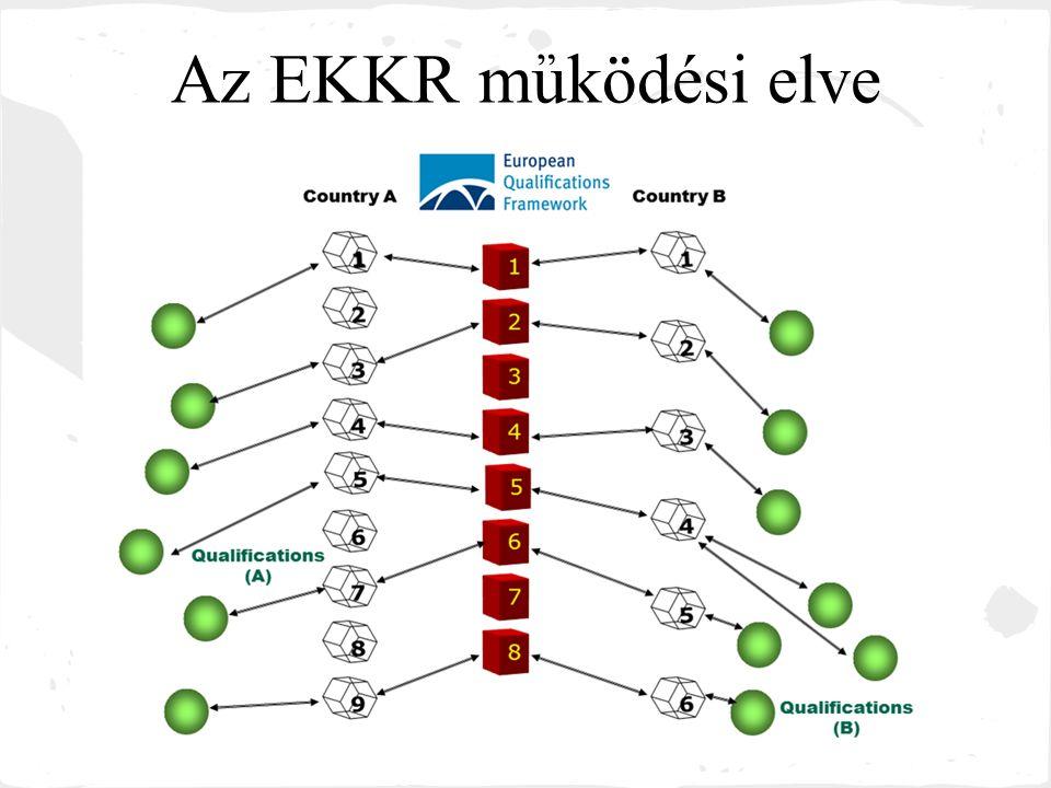 A magyarországi bevezetés ütemezése 2008-2010 – Az EKKR és az Országos Képzési Keretrendszer összekapcsolásának előkészítése.
