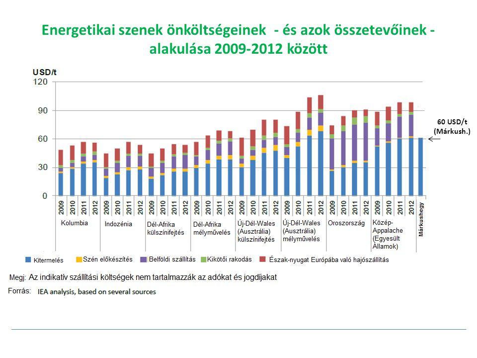 Energetikai szenek önköltségeinek - és azok összetevőinek - alakulása 2009-2012 között 60 USD/t (Márkush.)