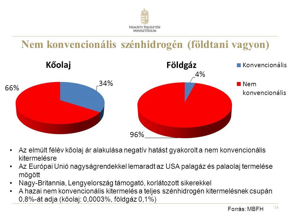 14 Nem konvencionális szénhidrogén (földtani vagyon) Forrás: MBFH Az elmúlt félév kőolaj ár alakulása negatív hatást gyakorolt a nem konvencionális kitermelésre Az Európai Unió nagyságrendekkel lemaradt az USA palagáz és palaolaj termelése mögött Nagy-Britannia, Lengyelország támogató, korlátozott sikerekkel A hazai nem konvencionális kitermelés a teljes szénhidrogén kitermelésnek csupán 0,8%-át adja (kőolaj: 0,0003%, földgáz 0,1%)