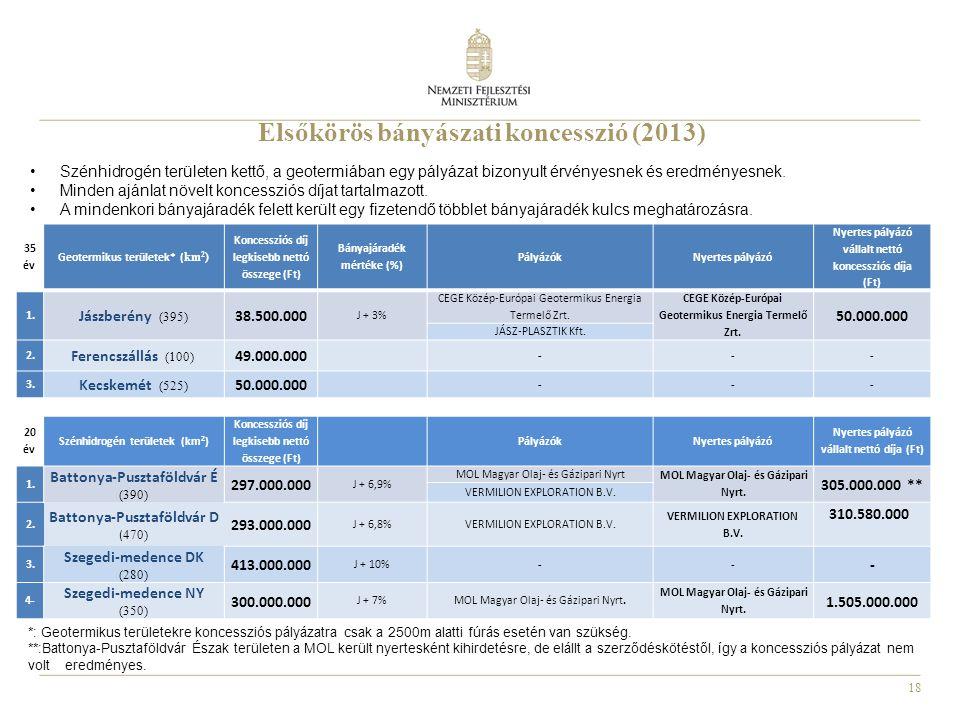 18 Elsőkörös bányászati koncesszió (2013) 35 év Geotermikus területek* ( km 2 ) Koncessziós díj legkisebb nettó összege (Ft) Bányajáradék mértéke (%)